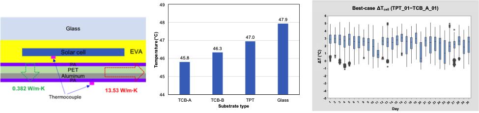 graphs of PV module temperature
